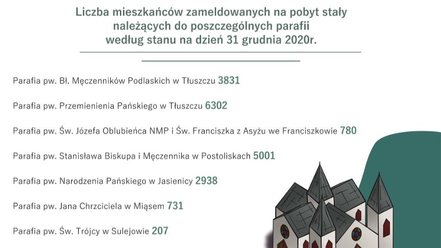 Liczba mieszkańców zameldowanych na pobyt stały należących do poszczególnych parafii według stanu na dzień 31 grudnia 2020r.