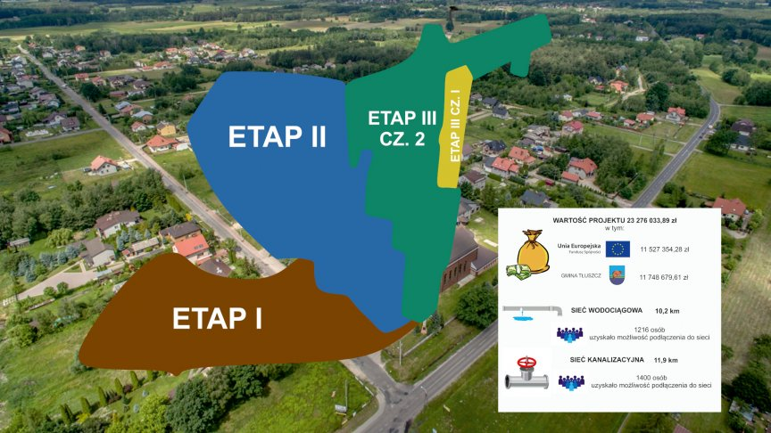 Infografika budowy sieci wodociągowo-kanalizacyjnej